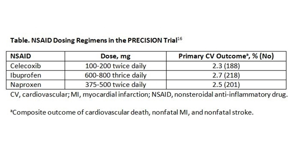 PRECISION is the largest randomized controlled trial to compare CV safety between NSAIDs commonly used to treat arthritis.16 The 10-year trial enrolled 24,081 patients with osteoarthritis or RA who had a history of CVEs or elevated CV risk and assigned them to daily celecoxib, ibuprofen, or naproxen. The primary outcome was a composite of CV death, nonfatal MI, and nonfatal stroke. Overall, there was no significant difference in the CV outcome between NSAIDs. However, ibuprofen was associated with a significantly greater risk of nonfatal MI than naproxen and a significantly greater risk of hospitalization for hypertension than celecoxib. Also, hypertension occurred more often with ibuprofen than with celecoxib or naproxen. The celecoxib dose was limited to 200 mg, and authors noted studies have associated 400 to 800 mg doses with a higher risk of CVE. Overall, the findings show the 3 NSAIDs are relatively safe in patients with osteoarthritis or RA who have CV risk factors.16